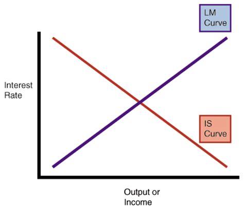 Economics - Market Failure - Term Paper