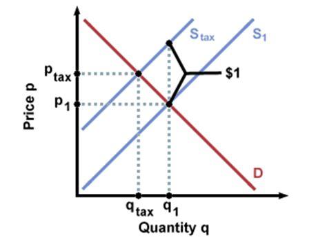Economics Lecture Notes Chapter 7 Economics Cafe